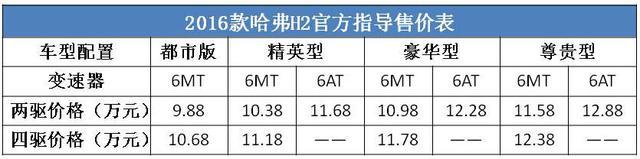 2016款哈弗H2正式上市 售9.88万-12.88万
