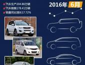 2016年6月国内热销SUV/轿车/MPV排行榜