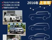 2016年上半年国内热销SUV/轿车/MPV排行