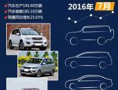 2016年7月国内热销SUV/轿车/MPV排行榜
