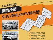 2016年11月国内热销SUV/轿车/MPV排行榜