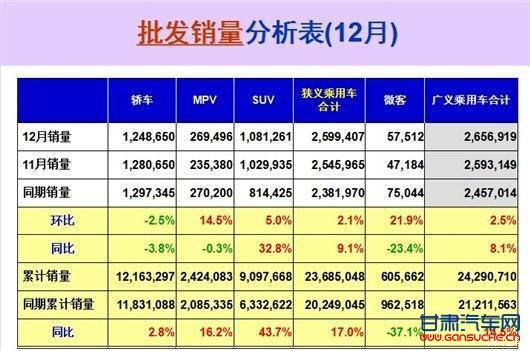 2016中国前十强车企座次大洗牌