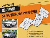 2017年4月国内热销SUV/轿车/MPV排行榜