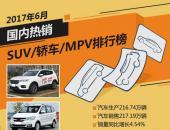 2017年6月国内热销SUV/轿车/MPV排行榜