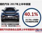 上半年同比增长40.1% 猎豹汽车跻身自主品牌销量TOP15