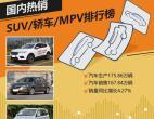 2017年7月国内热销SUV/轿车/MPV排行榜