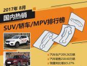 2017年8月国内热销SUV/轿车/MPV排行榜