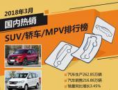 2018年3月国内热销SUV/轿车/MPV排行榜