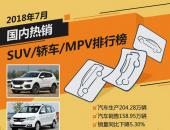 2018年7月国内热销SUV/轿车/MPV排行榜