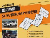 2018年8月国内热销SUV/轿车/MPV排行榜
